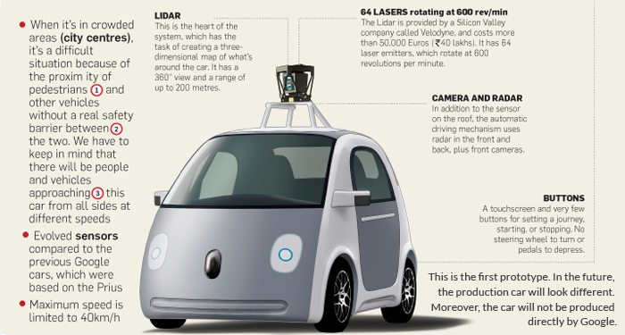 The Google Car has a 360 degree radar